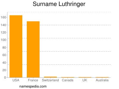 Surname Luthringer