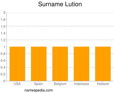 Surname Lution