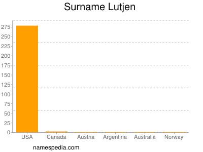 Surname Lutjen