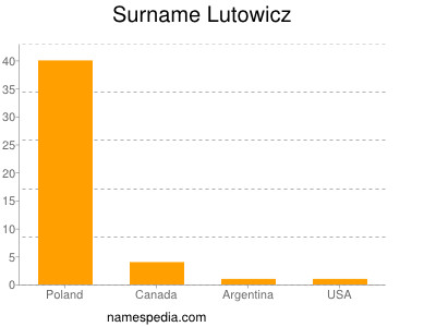 Surname Lutowicz