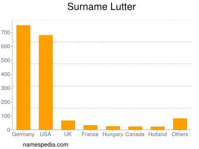 Surname Lutter