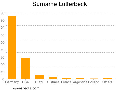 Surname Lutterbeck