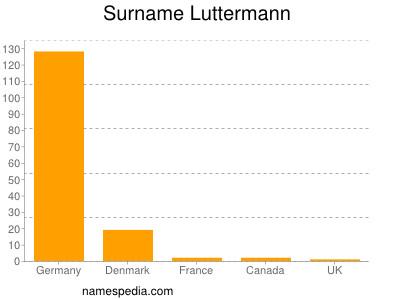 Surname Luttermann