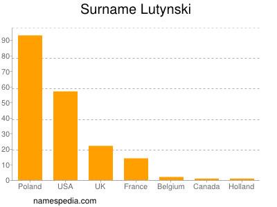 Surname Lutynski
