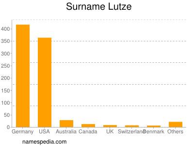 Surname Lutze
