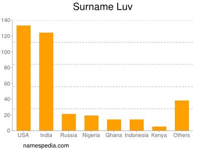 Surname Luv
