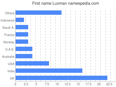Given name Luxman