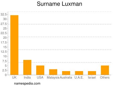 Surname Luxman