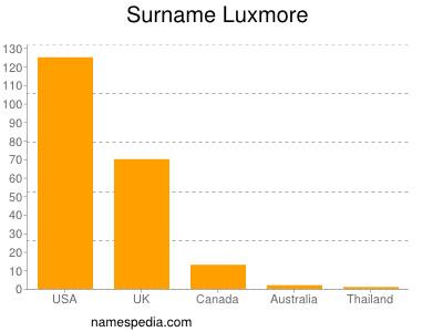 Surname Luxmore