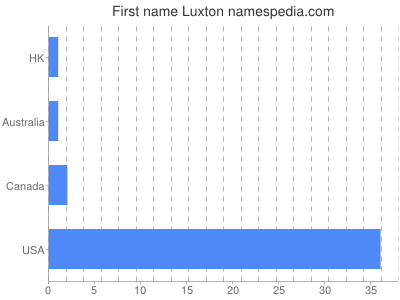 Given name Luxton