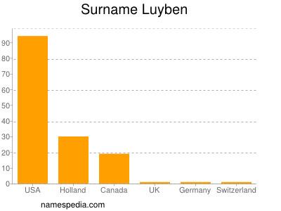 Surname Luyben