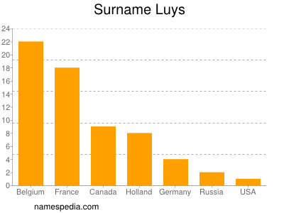 Surname Luys