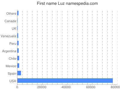 Given name Luz