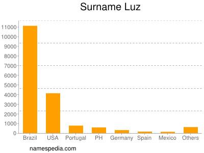 Surname Luz