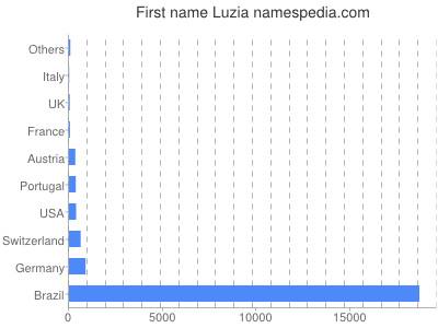 Given name Luzia