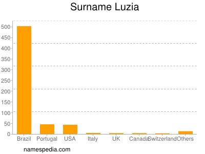 Surname Luzia