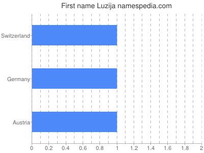 Given name Luzija