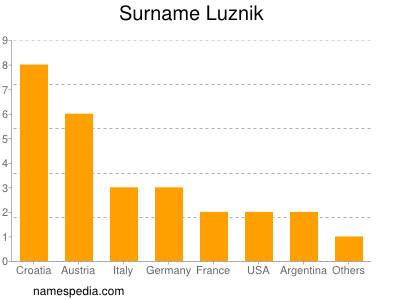 Surname Luznik