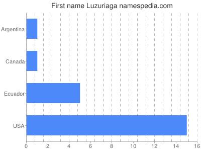 Given name Luzuriaga