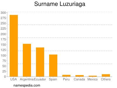 Surname Luzuriaga