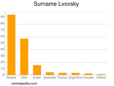 Surname Lvovsky