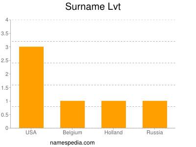 Surname Lvt