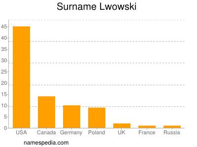 Surname Lwowski