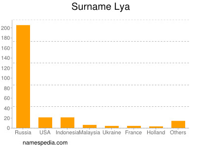 Surname Lya
