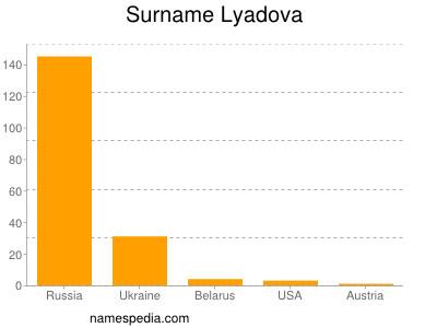 Surname Lyadova