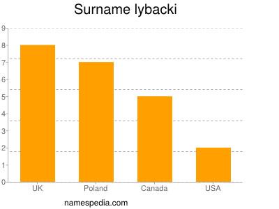 Surname Lybacki