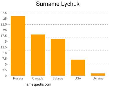 Surname Lychuk