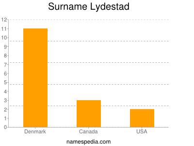 Surname Lydestad
