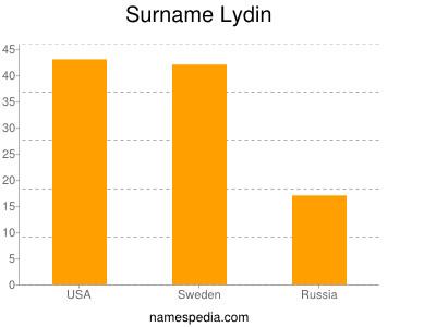Surname Lydin