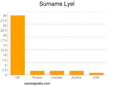 Surname Lyel