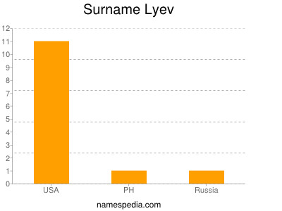 Surname Lyev