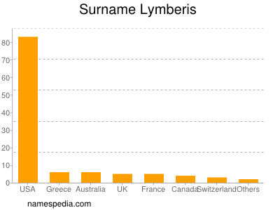 Surname Lymberis