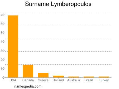Surname Lymberopoulos