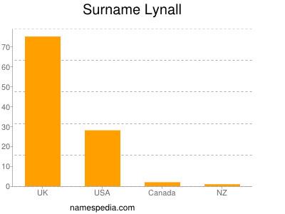 Surname Lynall