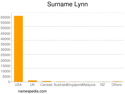 Surname Lynn