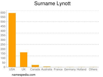 Surname Lynott