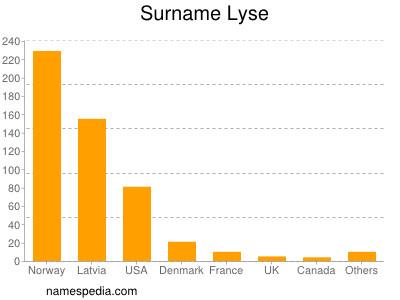 Surname Lyse