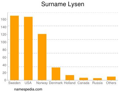 Surname Lysen