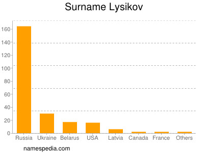 Surname Lysikov