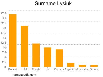 Surname Lysiuk
