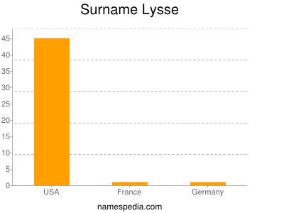 Surname Lysse