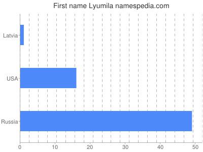 Given name Lyumila