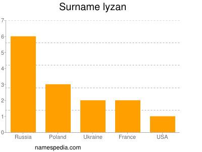 Surname Lyzan