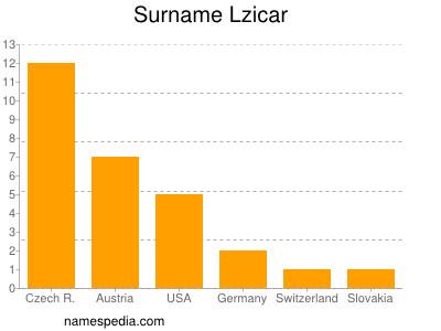 Surname Lzicar