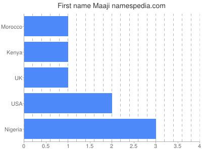 Given name Maaji