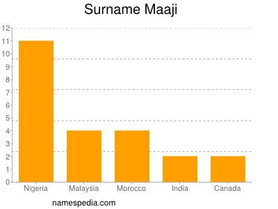 Surname Maaji